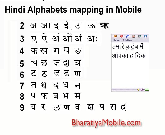 Hindi Characters Mapping on Mobile